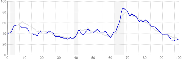Tennessee monthly unemployment rate chart from 1990 to October 2018